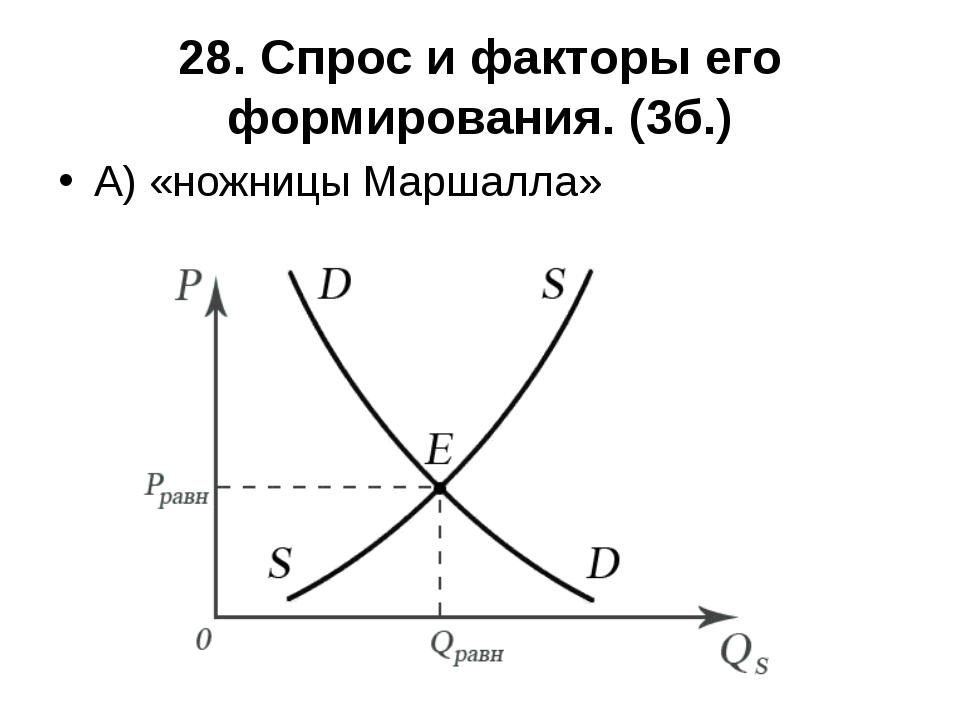 28. Спрос и факторы его формирования. (3б.) А) «ножницы Маршалла»