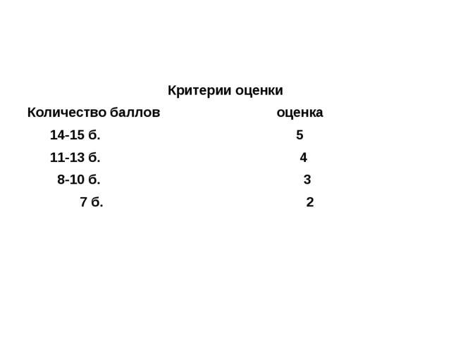 Критерии оценки Количество баллов оценка 14-15 б. 5 11-13 б. 4 8-10 б. 3 7 б...