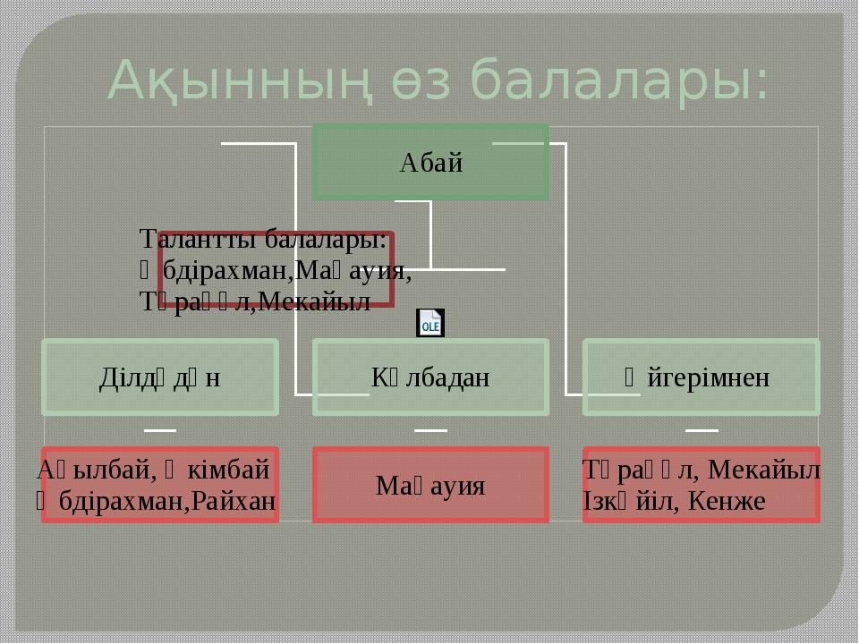 Ақынның өз балалары: