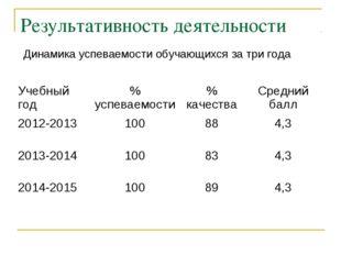 Результативность деятельности Динамика успеваемости обучающихся за три года У