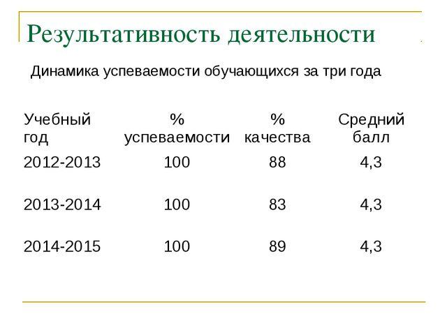 Результативность деятельности Динамика успеваемости обучающихся за три года У...