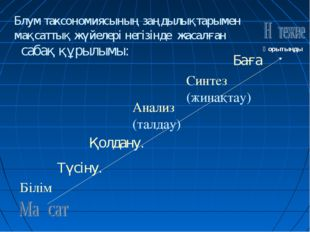 Білім Түсіну. Қолдану. Анализ (талдау) Синтез (жинақтау) Баға Блум таксономия