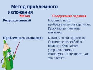 Метод проблемного изложения МетодСодержание задания РепродуктивныйНазовите