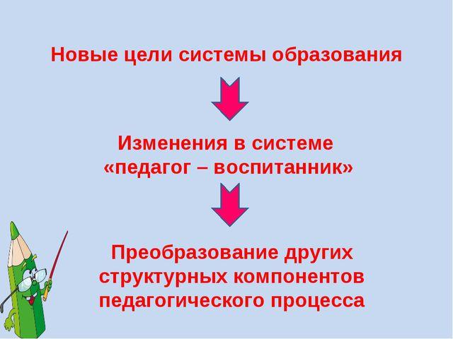 Новые цели системы образования Изменения в системе «педагог – воспитанник» Пр...