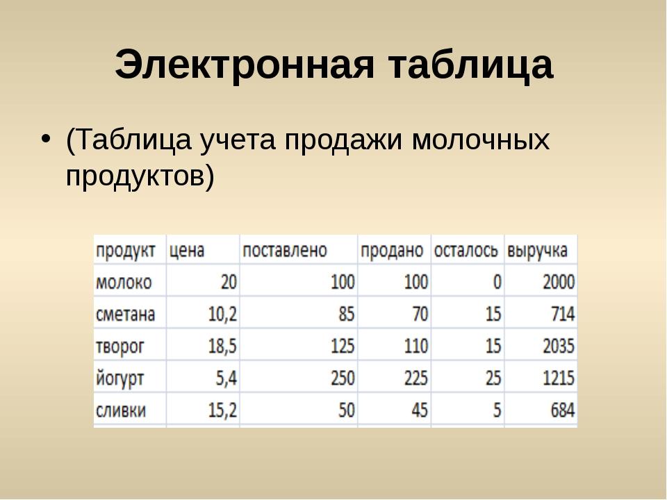 Электронная таблица (Таблица учета продажи молочных продуктов)