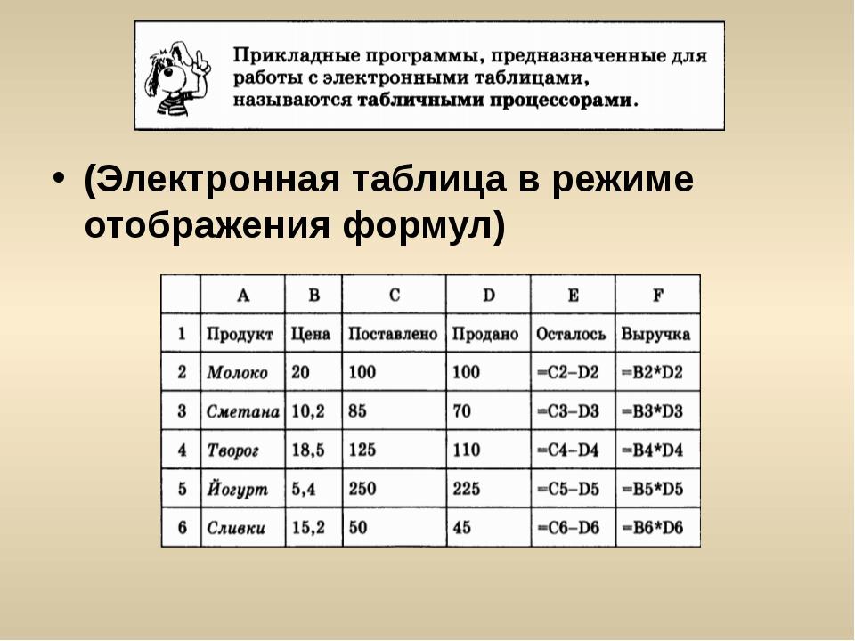 (Электронная таблица в режиме отображения формул)