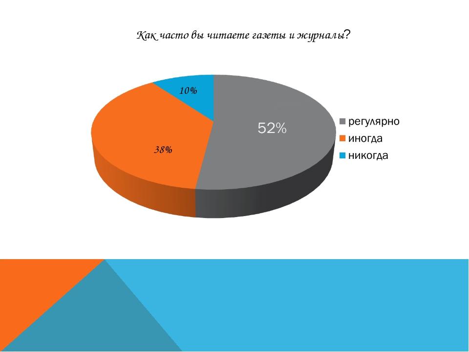 10% 38% Как часто вы читаете газеты и журналы?